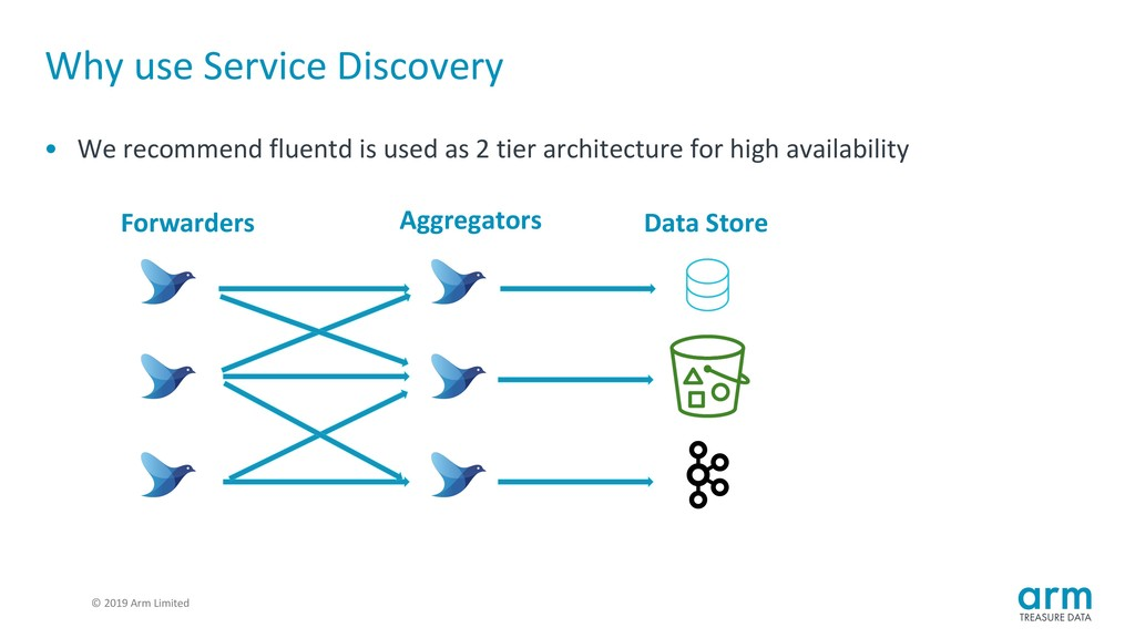 © 2019 Arm Limited Why use Service Discovery • ...