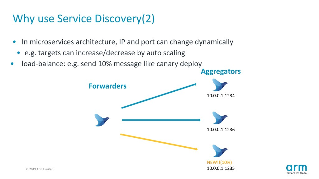 © 2019 Arm Limited Why use Service Discovery(2)...