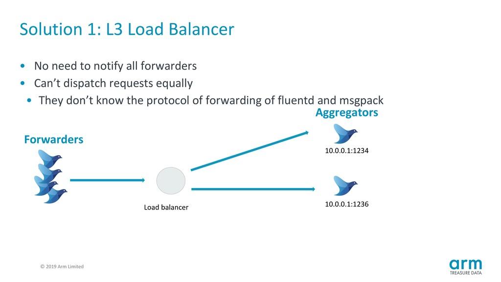 © 2019 Arm Limited Solution 1: L3 Load Balancer...