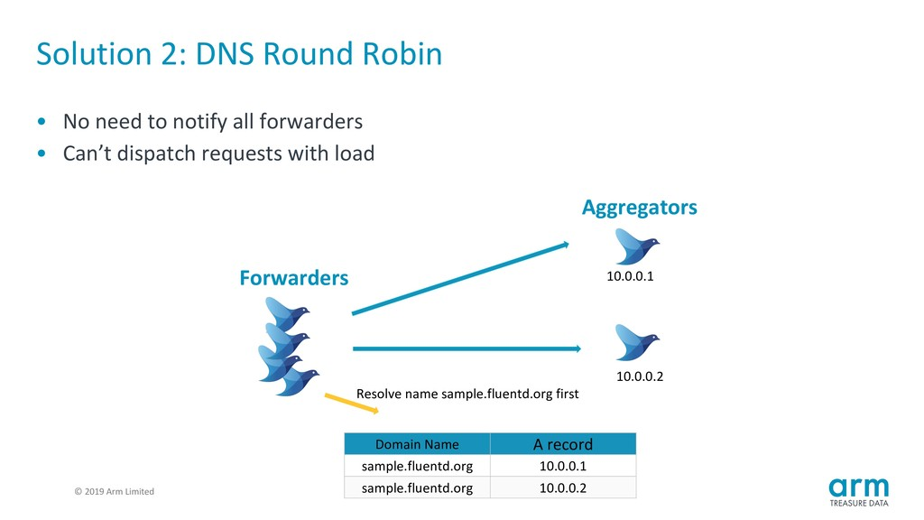 © 2019 Arm Limited Solution 2: DNS Round Robin ...