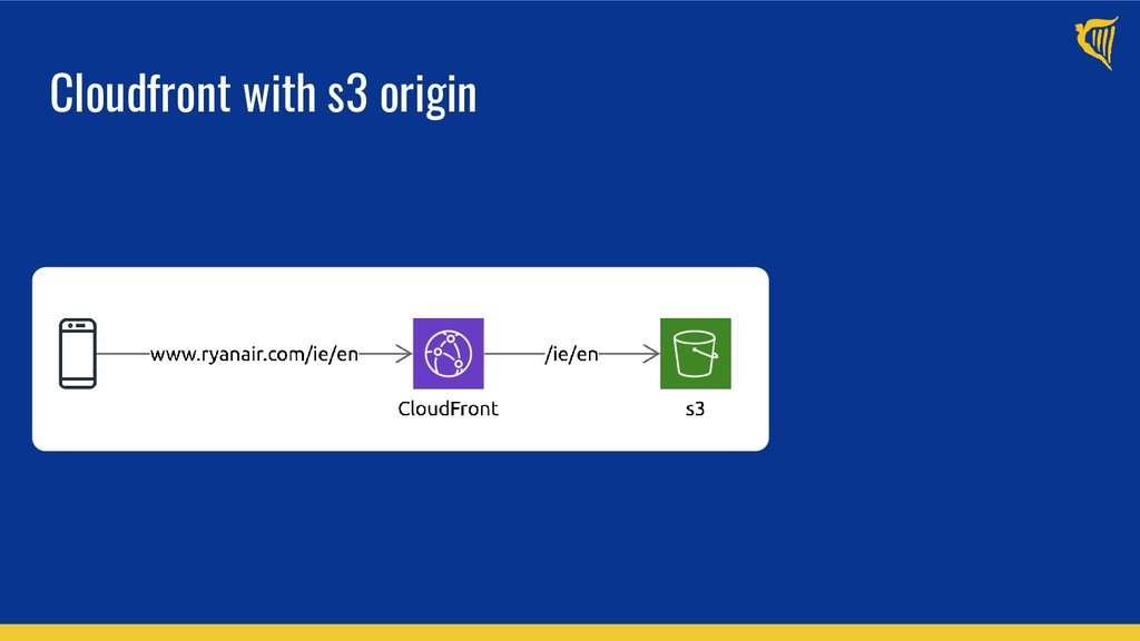 Cloudfront with s3 origin