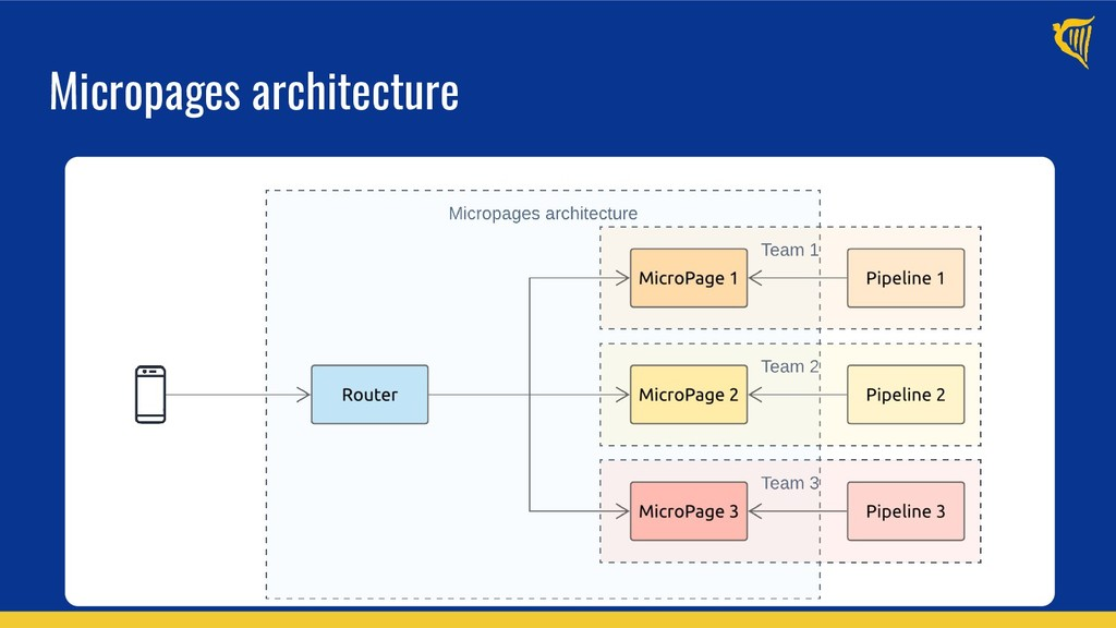 Micropages architecture