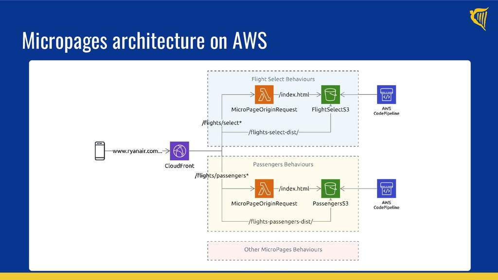 Micropages architecture on AWS