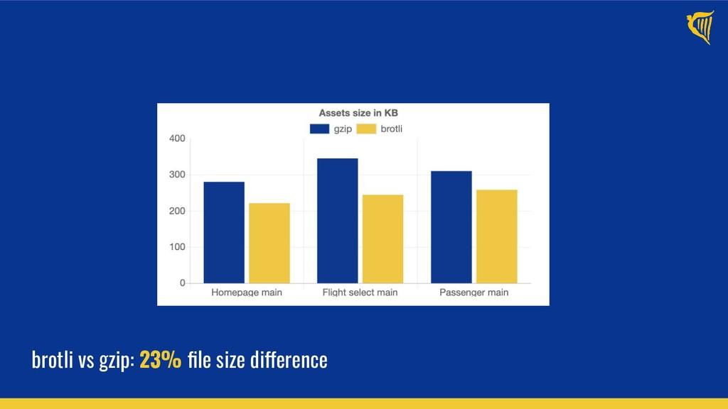 brotli vs gzip: 23% file size difference