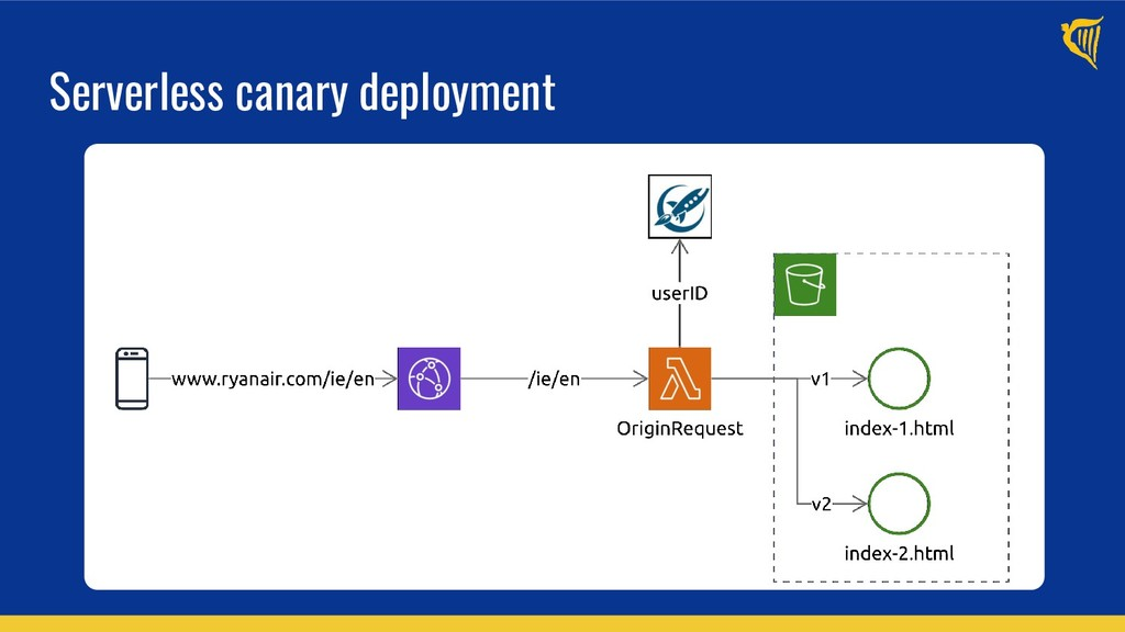 Serverless canary deployment