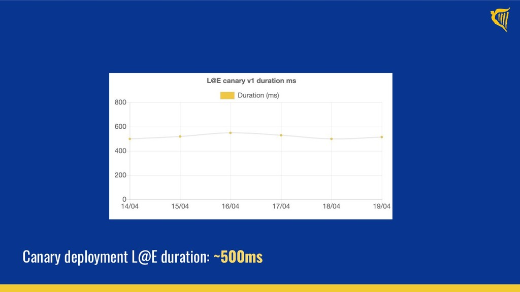 Canary deployment L@E duration: ~500ms