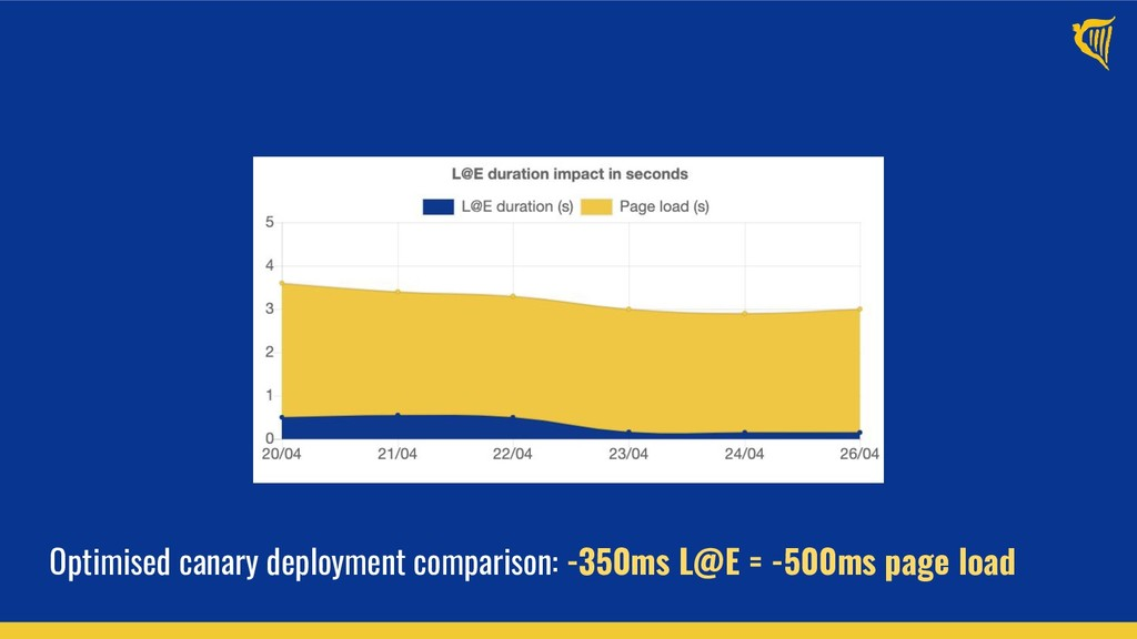 Optimised canary deployment comparison: -350ms ...