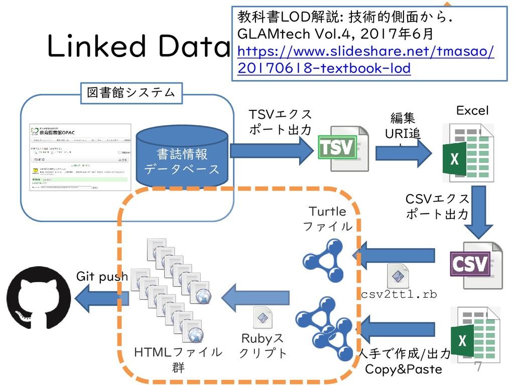 Linked Data構築/公開の流れ 書誌情報 データベース 図書館システム TSVエクス ...