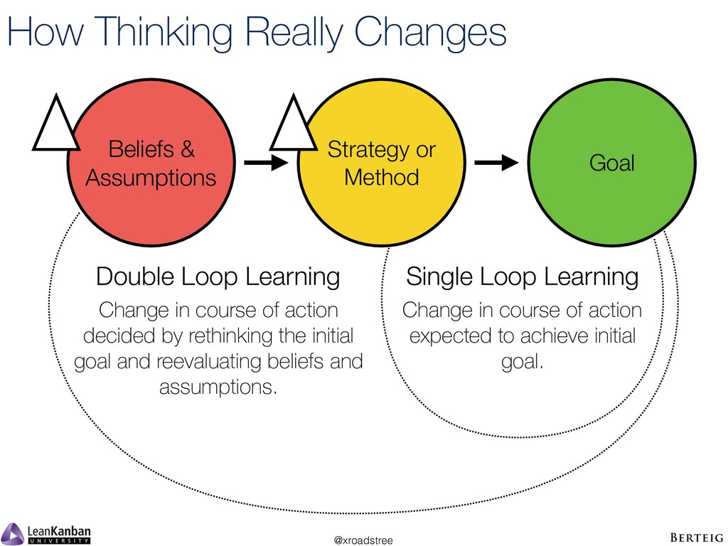@xroadstree How Thinking Really Changes Beliefs...