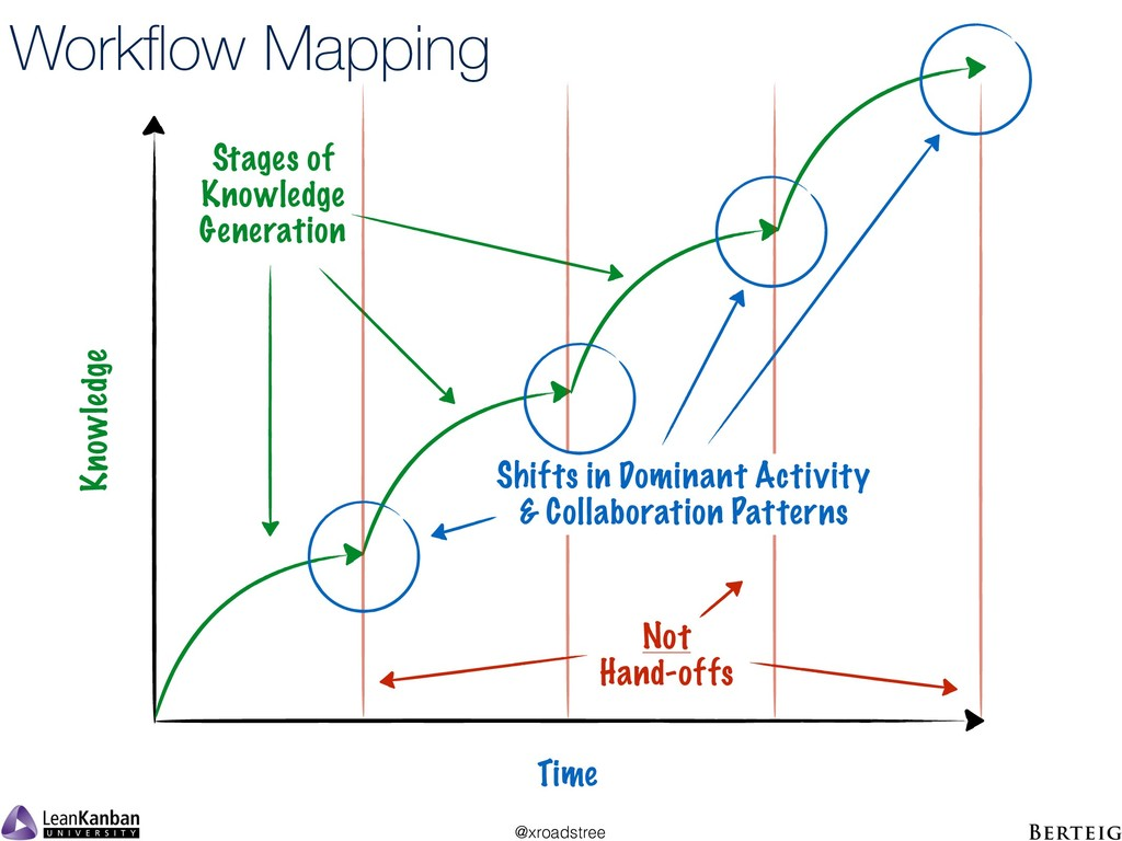 @xroadstree Workflow Mapping Knowledge Time Stag...
