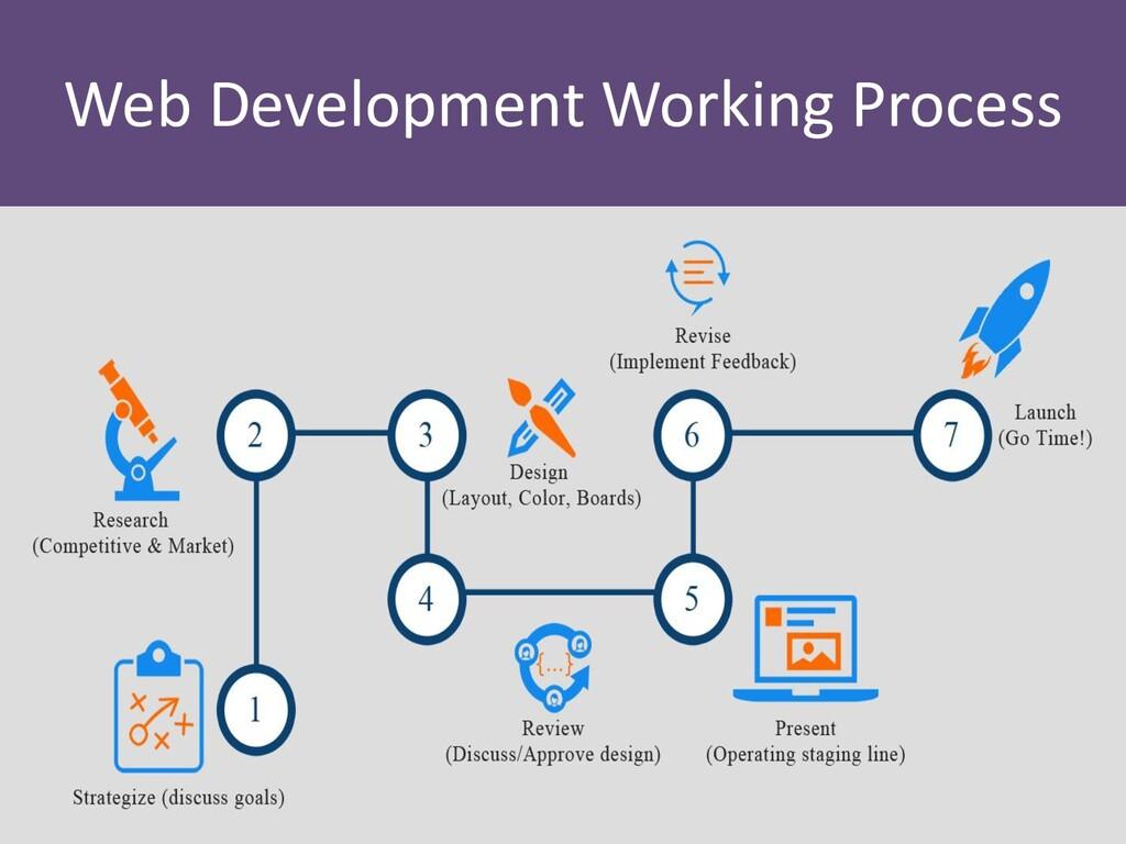 Web Development Working Process