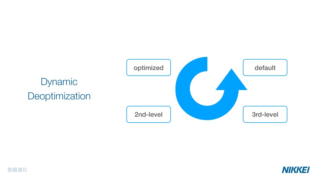 2nd-level ୤࠷దԽ Dynamic Deoptimization optimized...