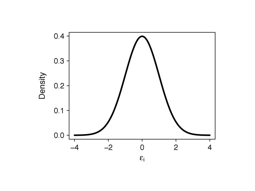 −4 −2 0 2 4 ε i 0.0 0.1 0.2 0.3 0.4 Density