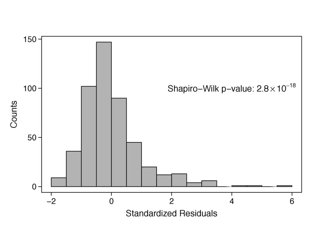 −2 0 2 4 6 Standardized Residuals 0 50 100 150 ...
