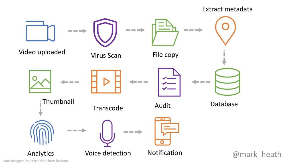 @mark_heath Video uploaded Virus Scan File copy...