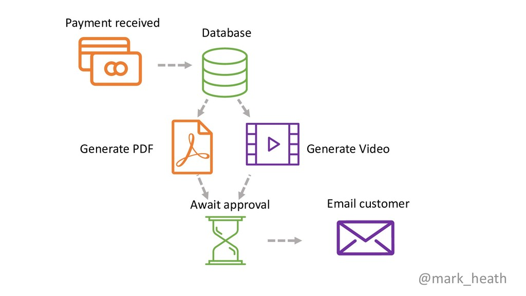 @mark_heath Payment received Database Generate ...