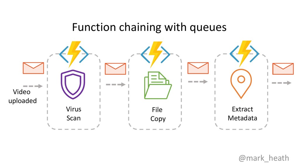 @mark_heath Function chaining with queues Video...