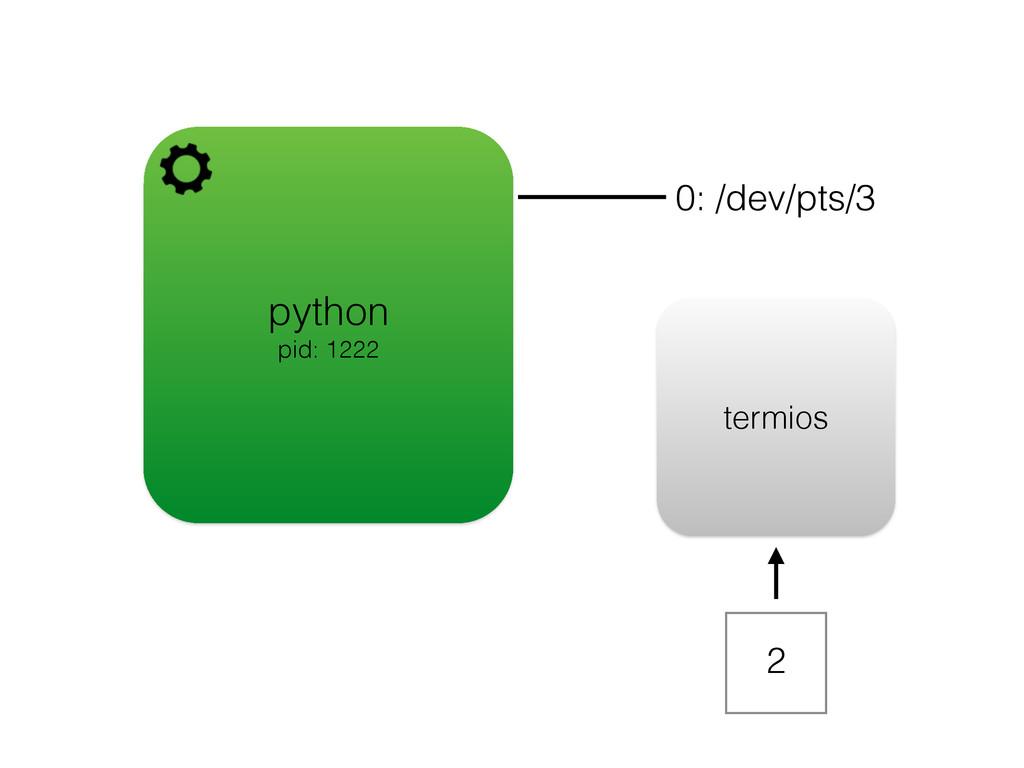 python pid: 1222 0: /dev/pts/3 termios 2