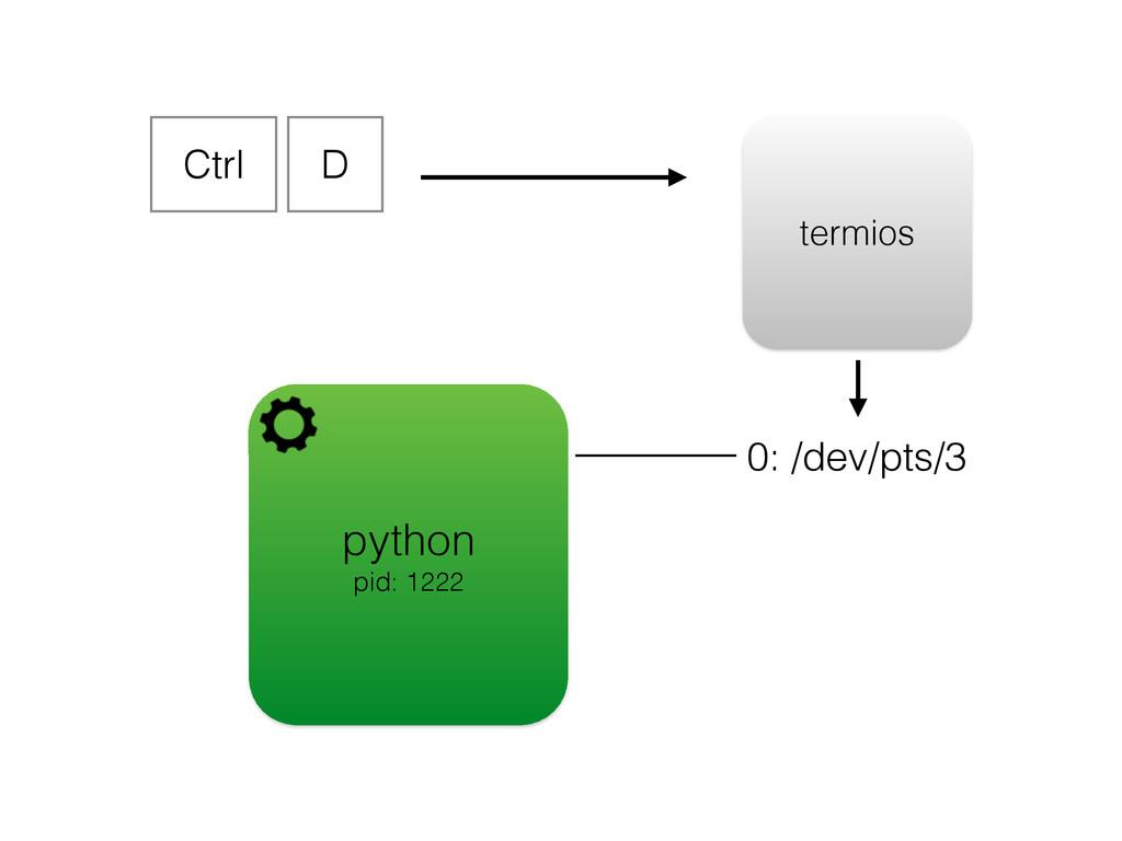 python pid: 1222 0: /dev/pts/3 Ctrl D termios