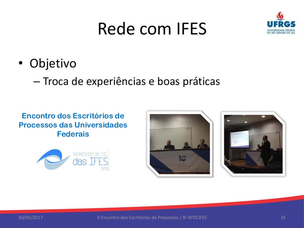 Rede com IFES • Objetivo – Troca de experiência...