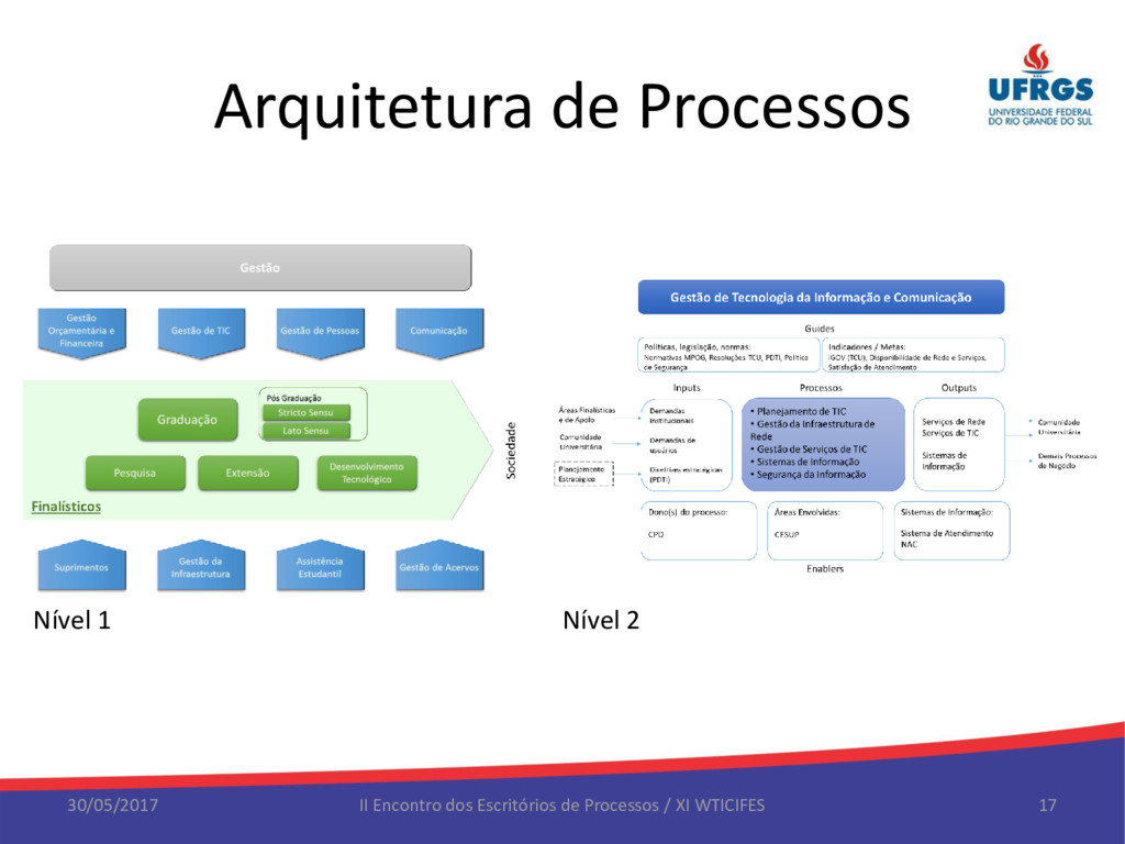 Arquitetura de Processos 30/05/2017 II Encontro...