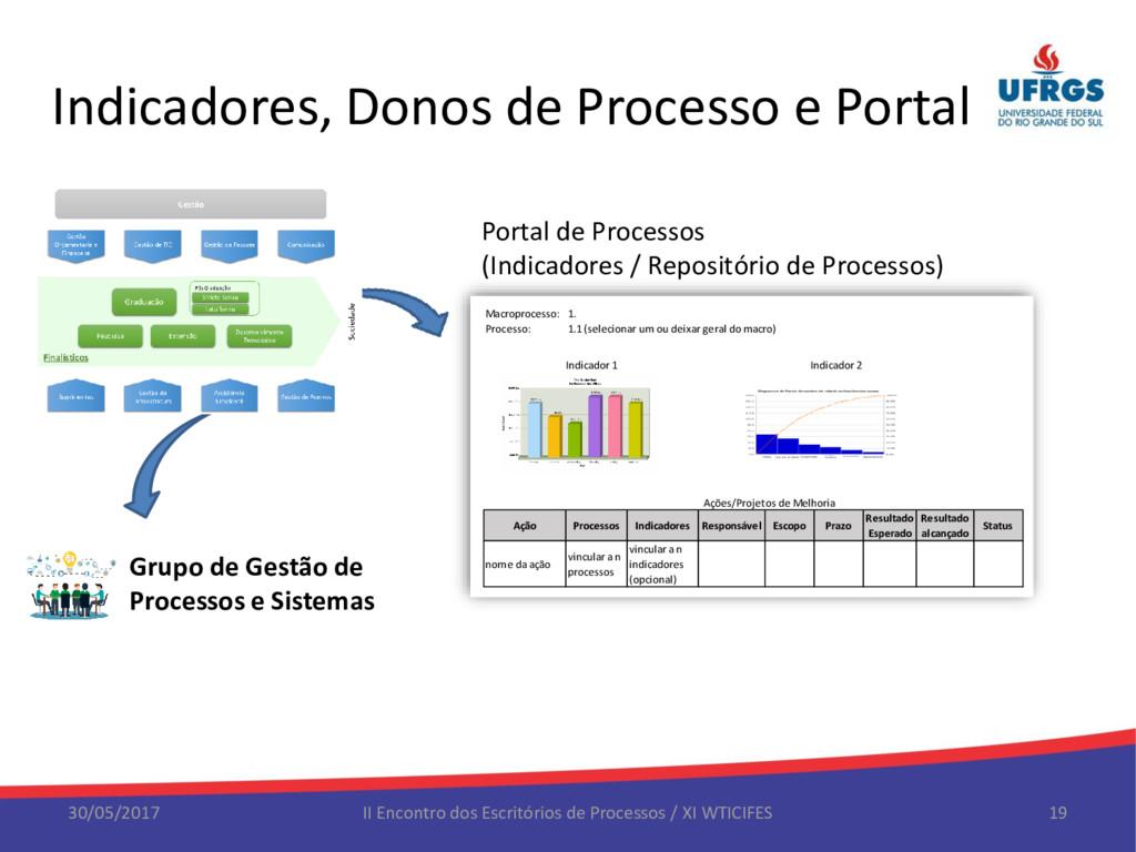 Indicadores, Donos de Processo e Portal 30/05/2...