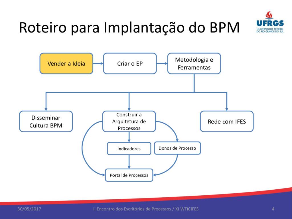 Roteiro para Implantação do BPM 30/05/2017 II E...