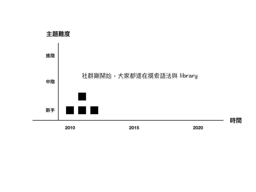 時間 主題難度 新⼿手 中階 進階 2010 2015 2020 䰟劅┼桬眯褕Ⰸ⺗揞蓰⨉㝙倃嵿...