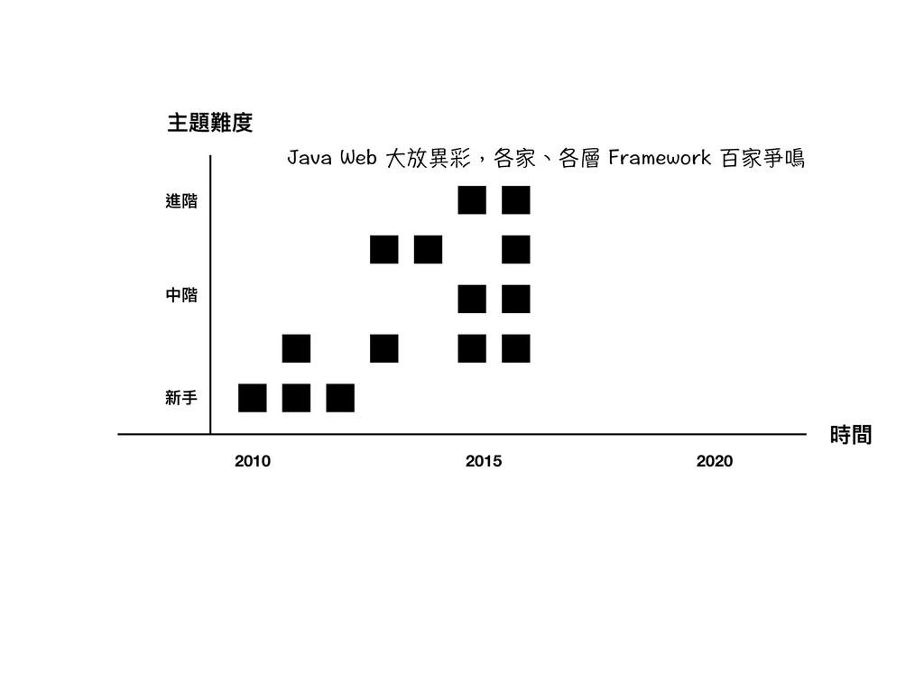 時間 主題難度 新⼿手 中階 進階 2010 2015 2020 ,CXC9GDⰈ㠟䡑㉊褕...