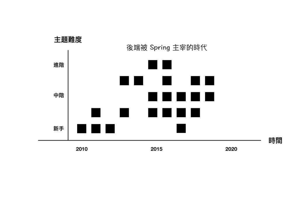 時間 主題難度 新⼿手 中階 進階 2010 2015 2020 祱䷐完5RTKPIℜ⺑䥥...