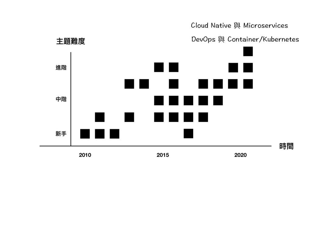 時間 主題難度 新⼿手 中階 進階 2010 2015 2020 %NQWF0CVKXG脠...