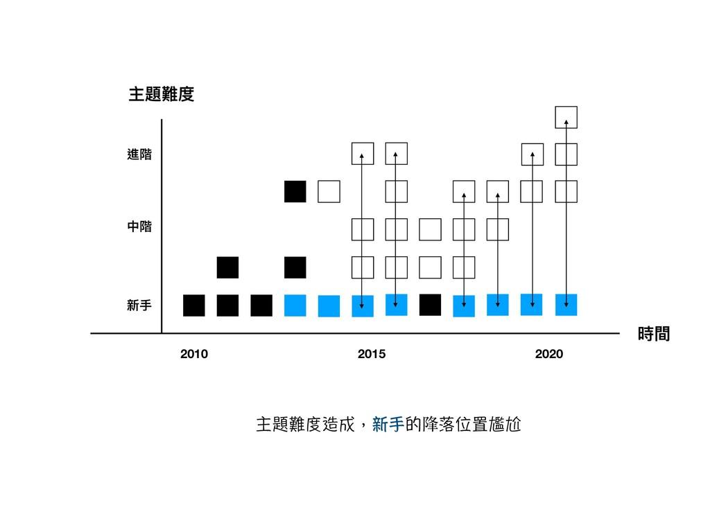 時間 主題難度 新⼿手 中階 進階 2010 2015 2020 ℜ欭槄ㆇ蒒㓱褕㢑㔬䥥䧏圞∮剏...