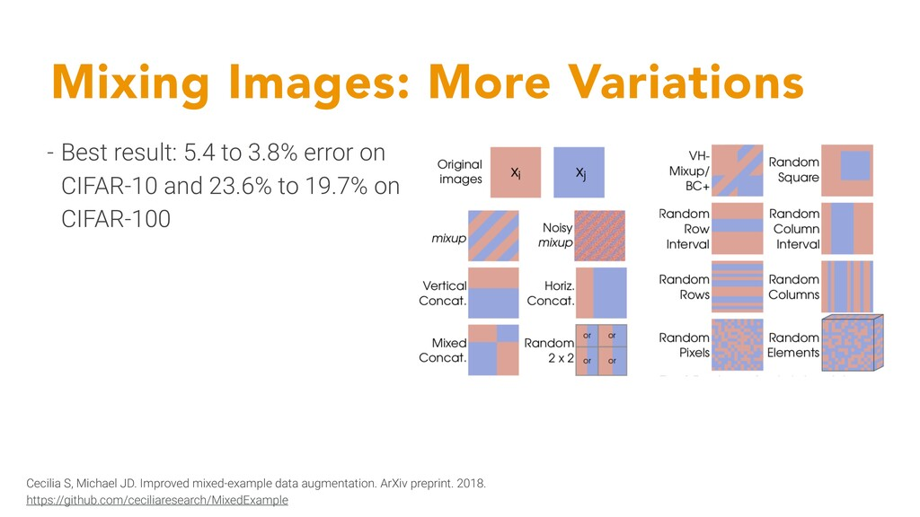 Mixing Images: More Variations - Best result: 5...