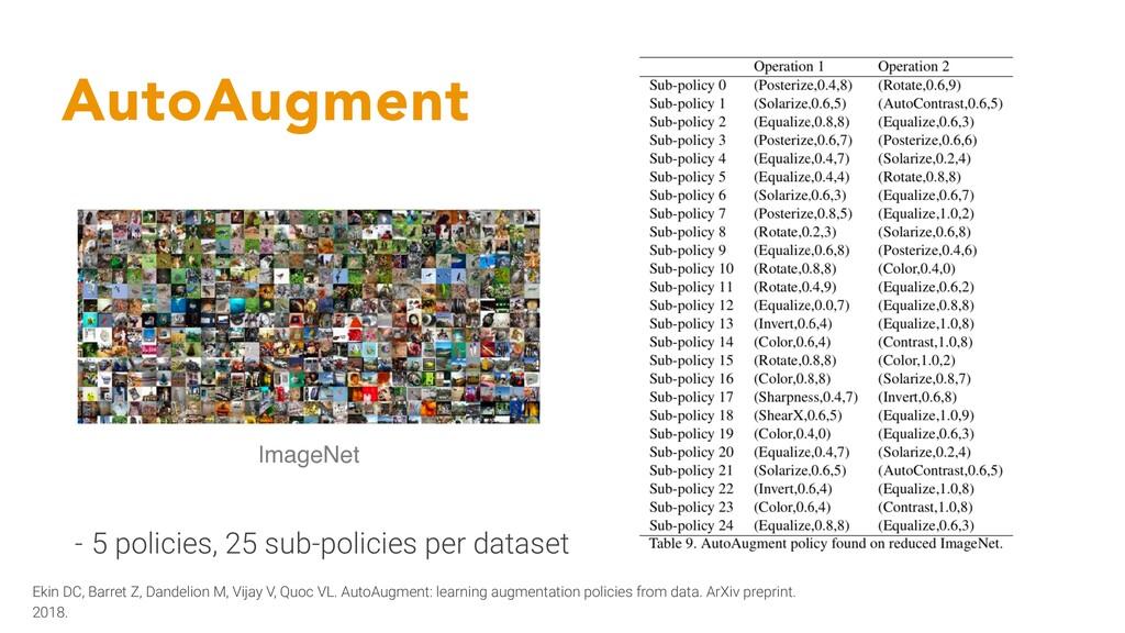 AutoAugment ImageNet - 5 policies, 25 sub-polic...