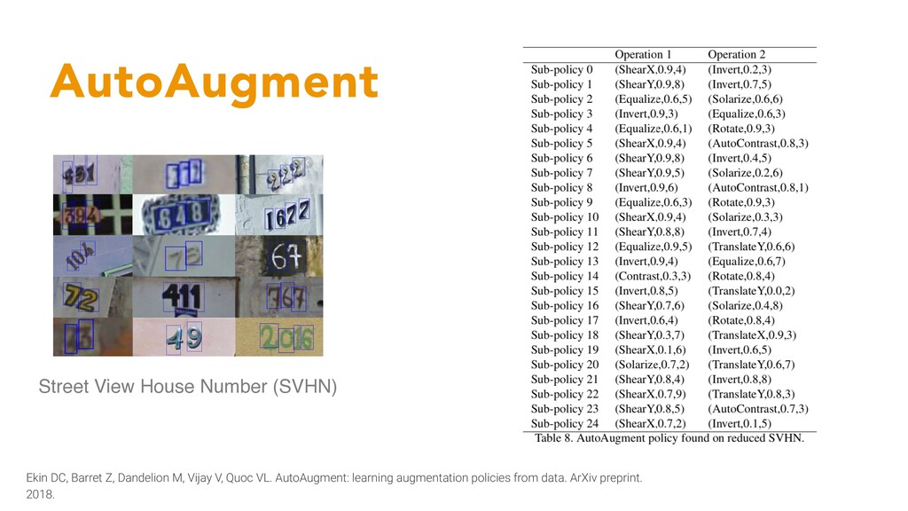 AutoAugment Street View House Number (SVHN) Eki...