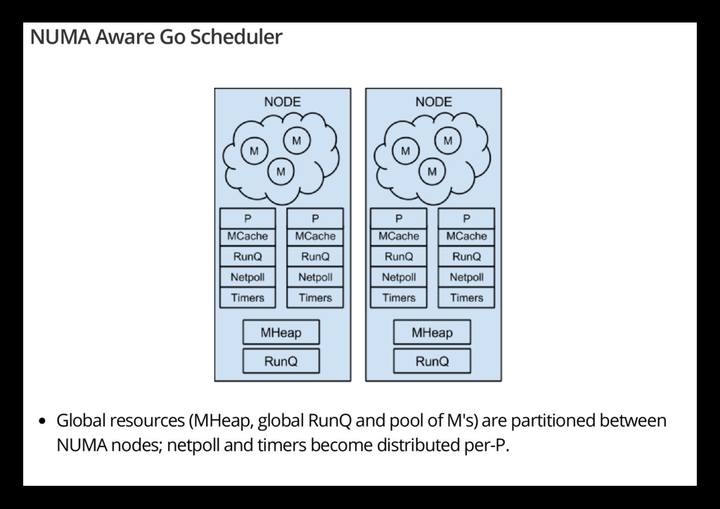 NUMA Aware Go Scheduler Global resources (MHeap...