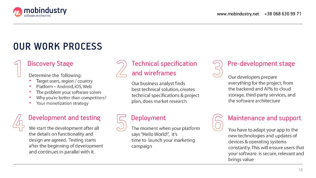 OUR WORK PROCESS • • • • • Discovery Stage Tech...