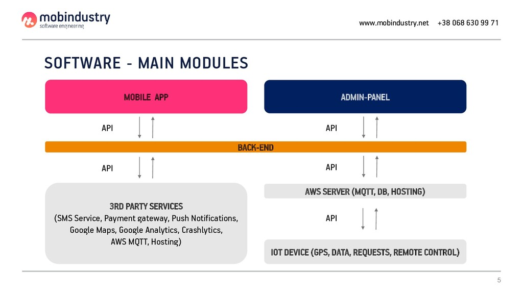 5 SOFTWARE - MAIN MODULES BACK-END MOBILE APP A...