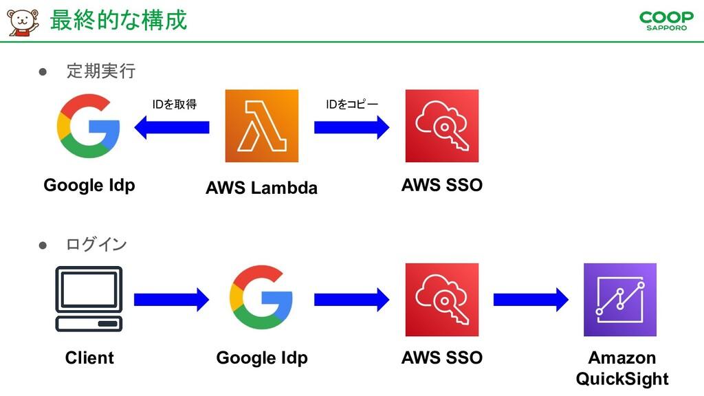 最終的な構成 ● 定期実行 ● ログイン Client AWS SSO Amazon Quic...