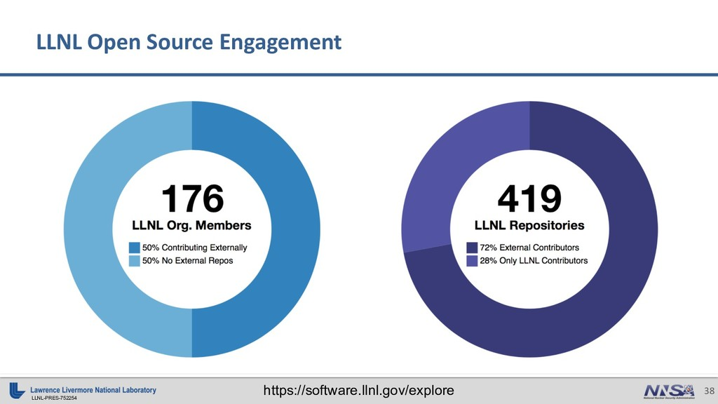 LLNL-PRES-752254 38 LLNL Open Source Engagement...