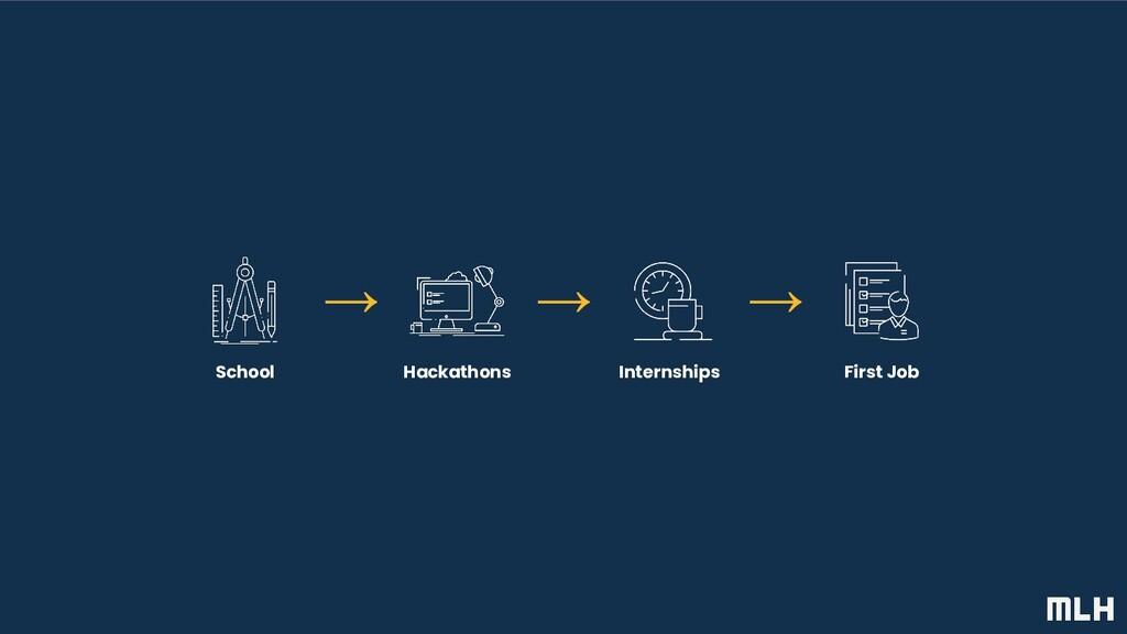 Hackathons School → → → Internships First Job