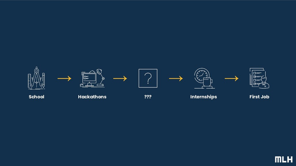 Internships ??? Hackathons First Job School → →...