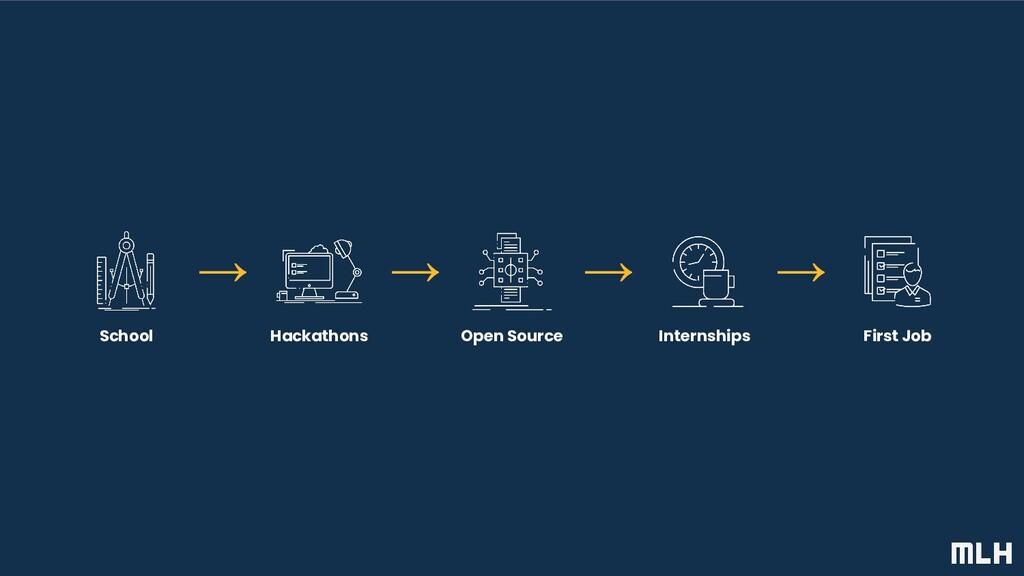 Internships Open Source Hackathons First Job Sc...