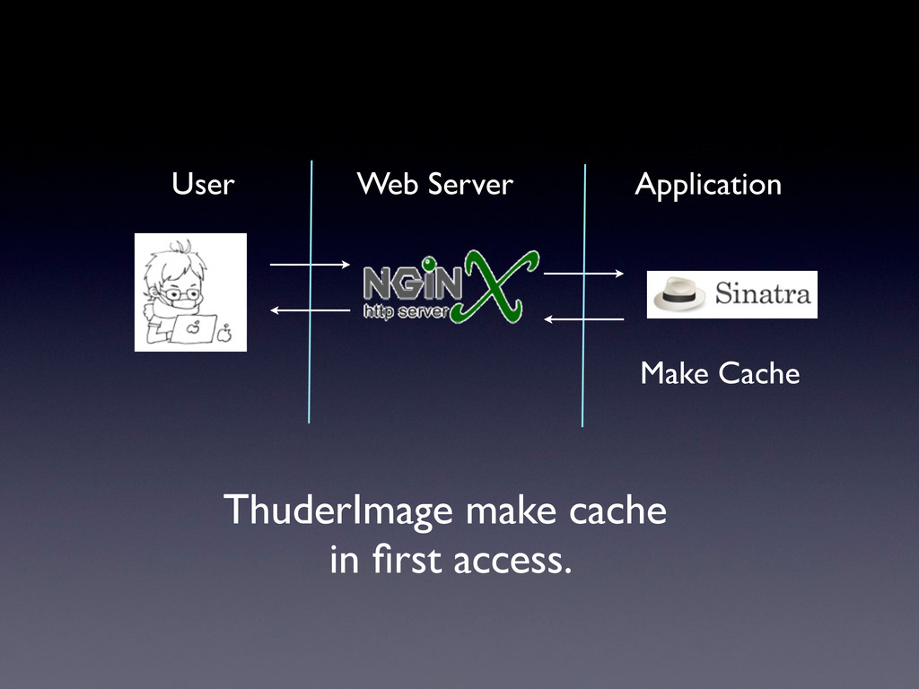 User Web Server Application Make Cache ThuderIm...