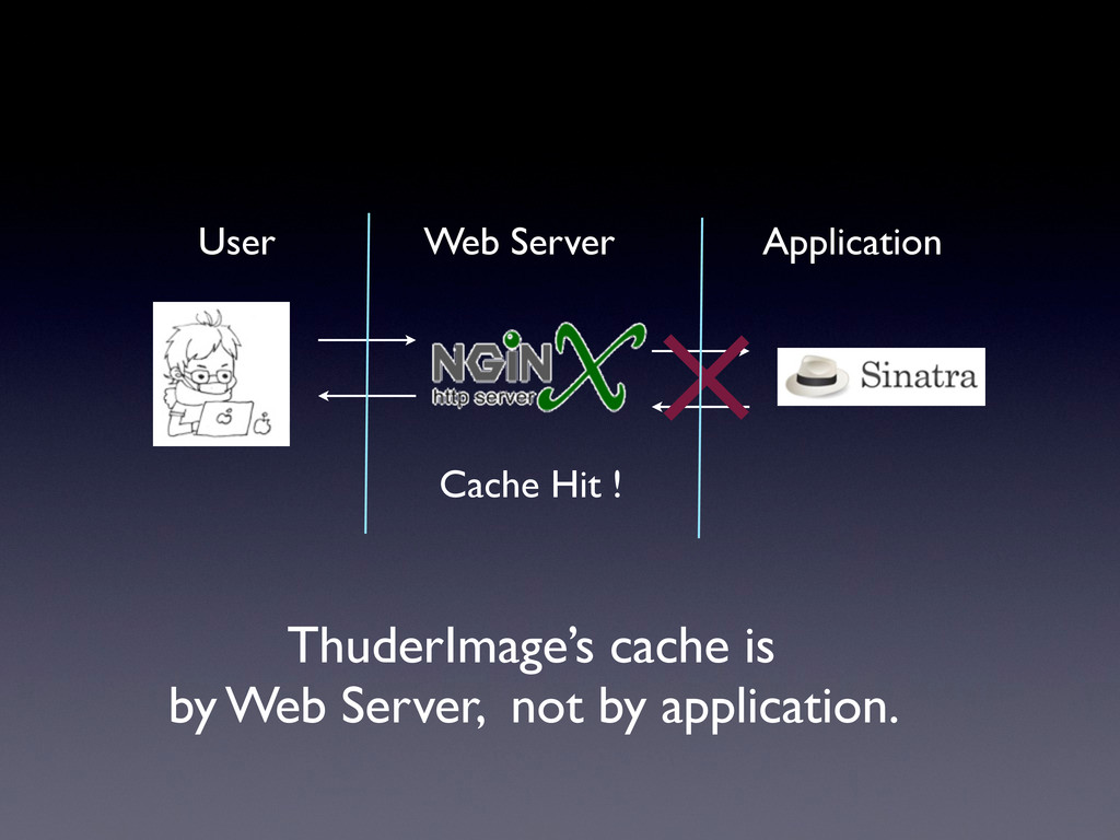 Web Server Application User Cache Hit ! ThuderI...