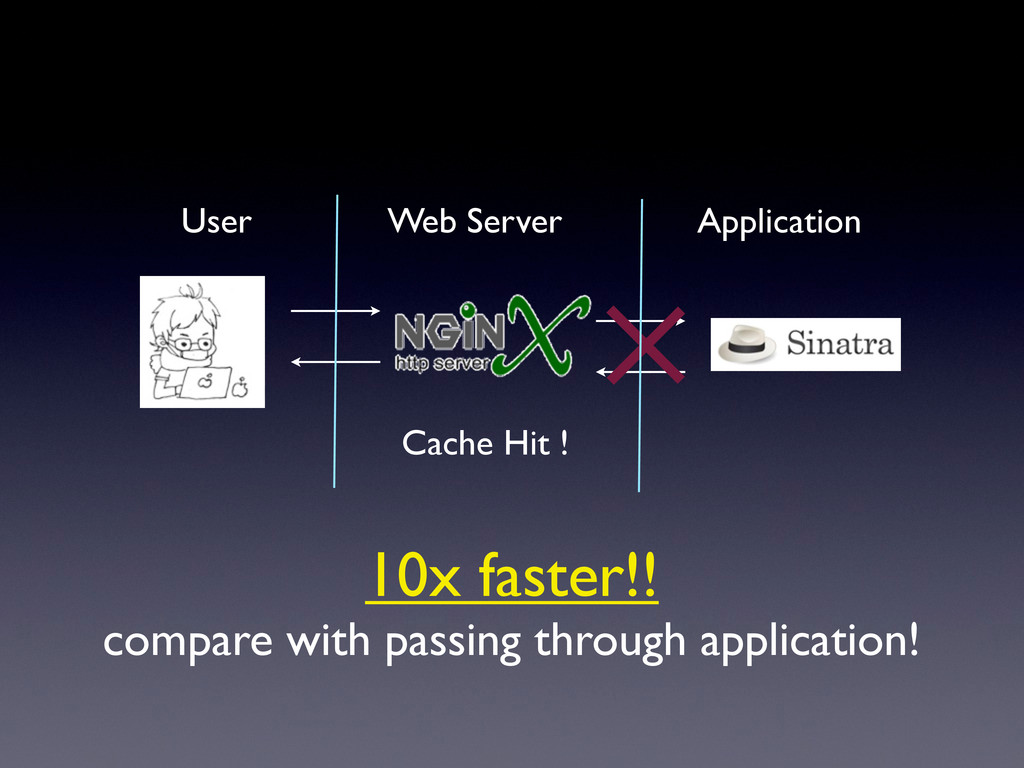 Web Server Application User Cache Hit ! 10x fas...