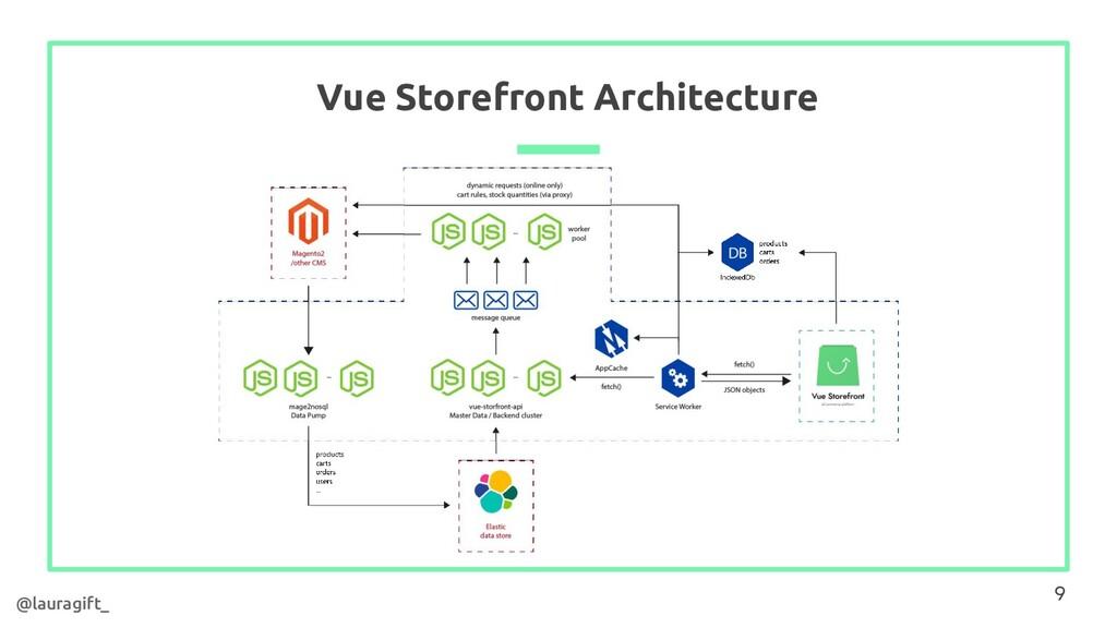 Vue Storefront Architecture 9 9 @lauragift_