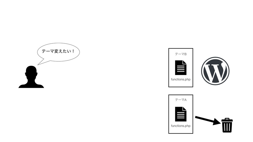ςʔϚม͍͑ͨʂ functions.php ςʔϚB functions.php ςʔϚA