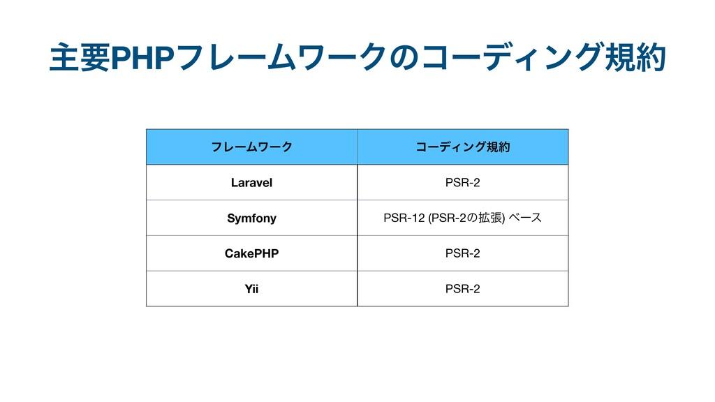 ϑϨʔϜϫʔΫ ίʔσΟϯάن Laravel PSR-2 Symfony PSR-12 (...