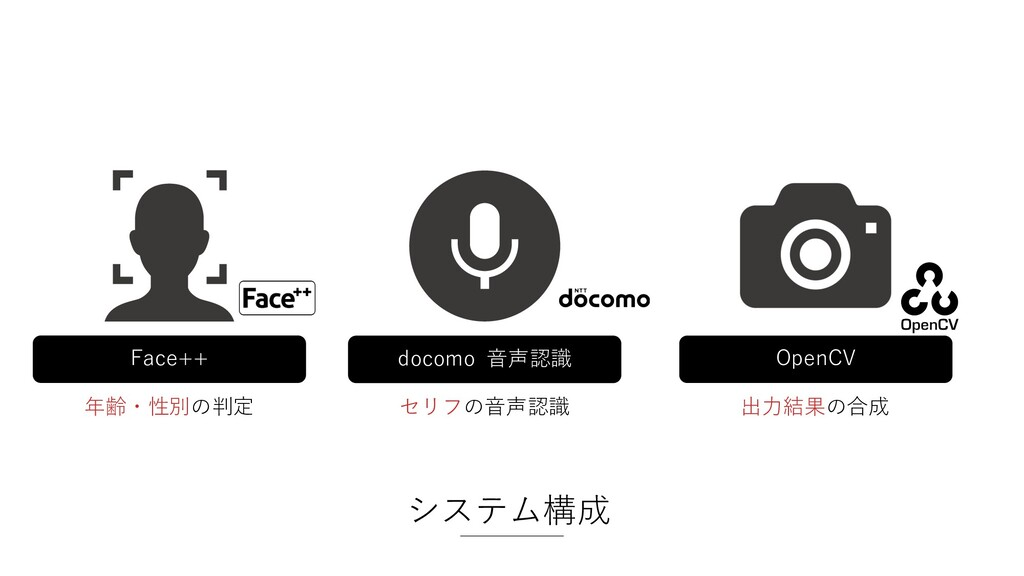 システム構成 docomo ⾳声認識 セリフの⾳声認識 OpenCV 出⼒結果の合成 Face...